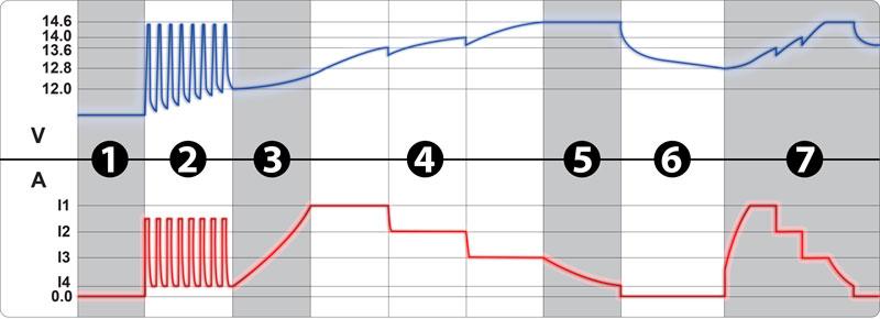 7stage-charging-140619_web-.jpg